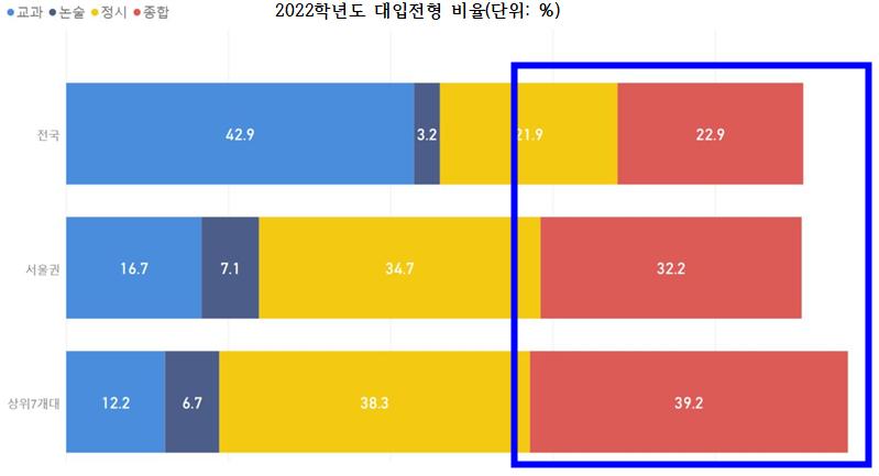 2022학년도 대입전형 비율(단위: %)